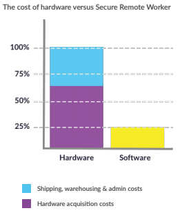 Secure Remote Worker is on average 25% cheaper than distributing hardware