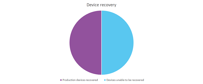 Avoid device recovery with Secure Remote Worker
